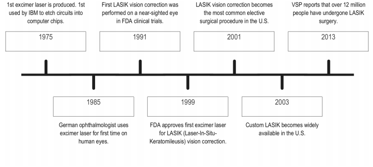 a history of lasik eye surgery